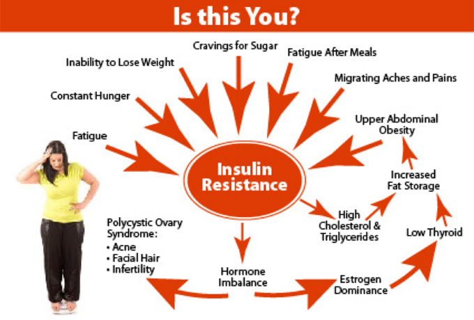 Наслідки інсулінорезистентності