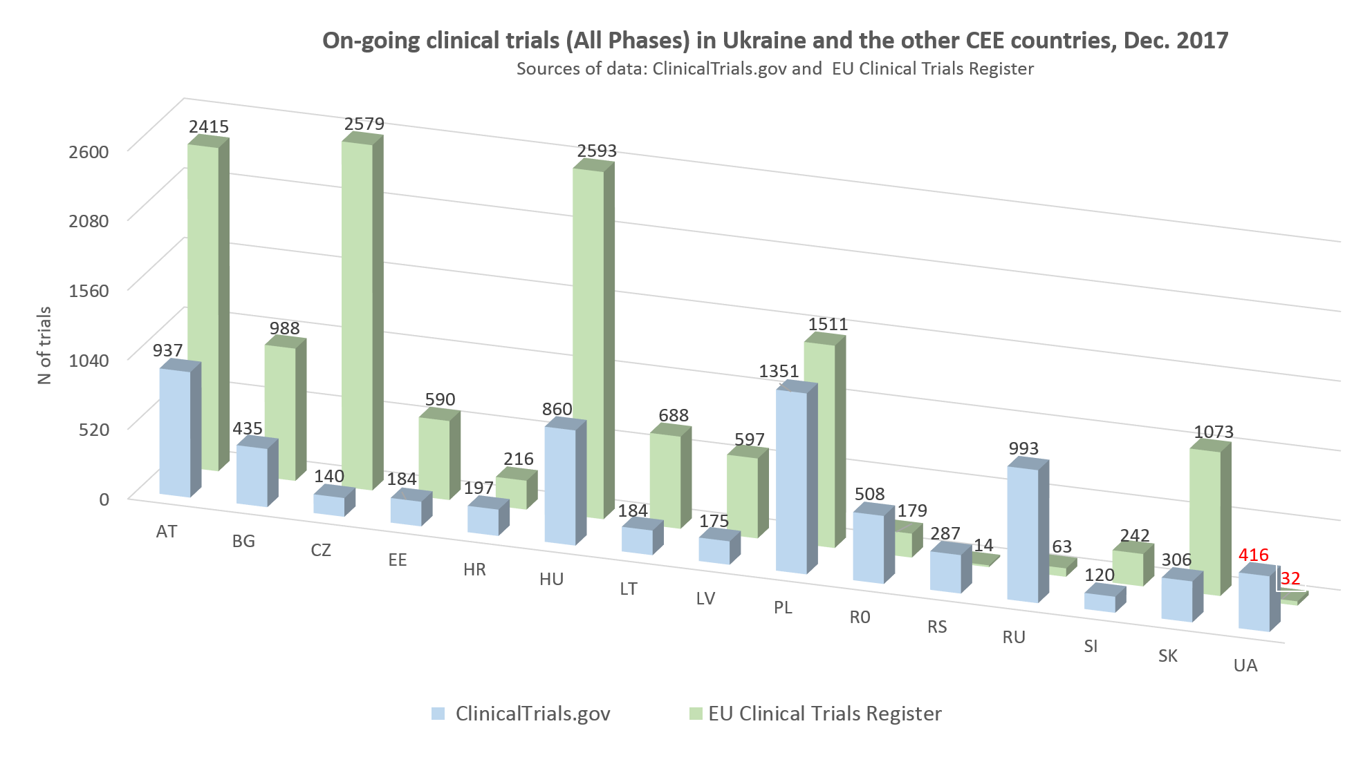 On-going clinical trials of all phases in Ukraine and other CEE countries, December 2017