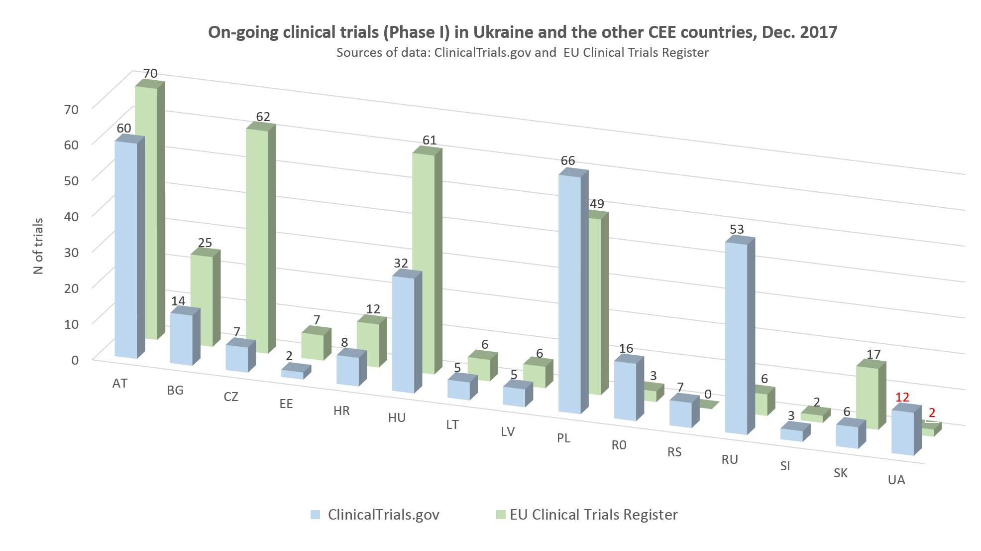 On-going clinical trials of phase I in Ukraine and other CEE countries, December 2017