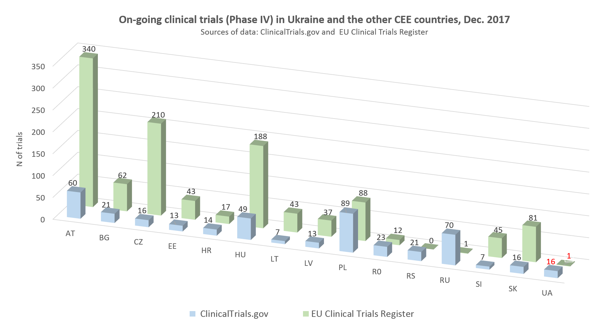 On-going clinical trials of phase IV in Ukraine and other CEE countries, December 2017